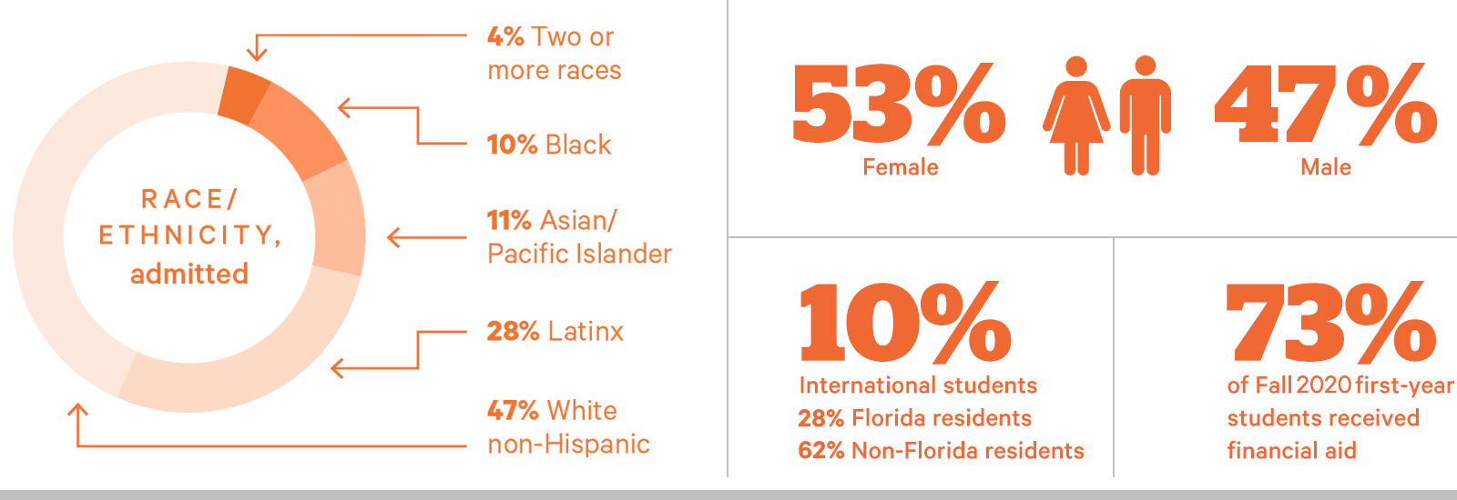 Male 48% Female 52% Florida Residents 29% Non-Florida Residents 40% International 11% Ethnicity Asian/Pacific Islander 14% Black/African American 11% Hispanic/Latino 19% Not Specified 5% Two or More Races 4% White 47%