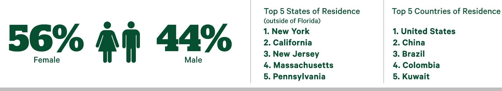 54% female, 46% male, Top 5 States of Residence (outside of Florida) 1. New York 2. New Jersey 3. California 4. Massachusetts 5. Illinois, Top 5 Countries of Residence - 1.United States 2. China 3. Ecuador 4. Brazil  5. Colombia