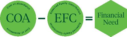 coa - efc = financial need